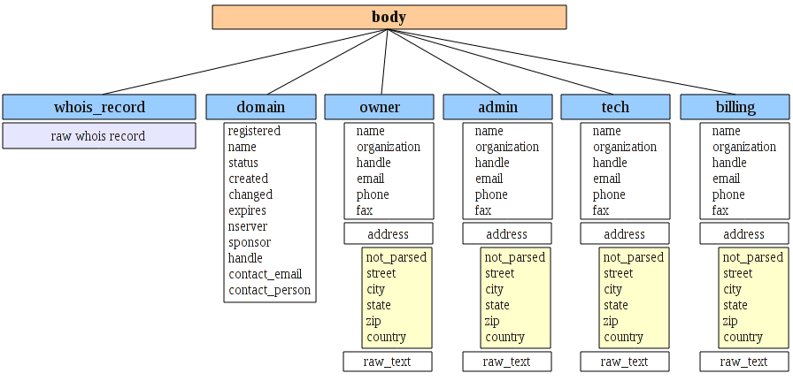 structure of parsed whois data